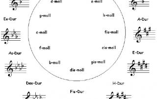 Quintenzirkel zur Ermittlung von Harmonien